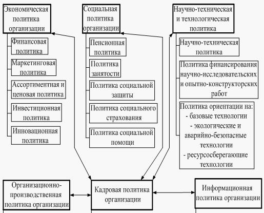образец кадровой политики организации 2014